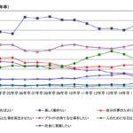 最近の就職観の傾向からみる。会社選びに重要なのは個人の生活?九州地域では?